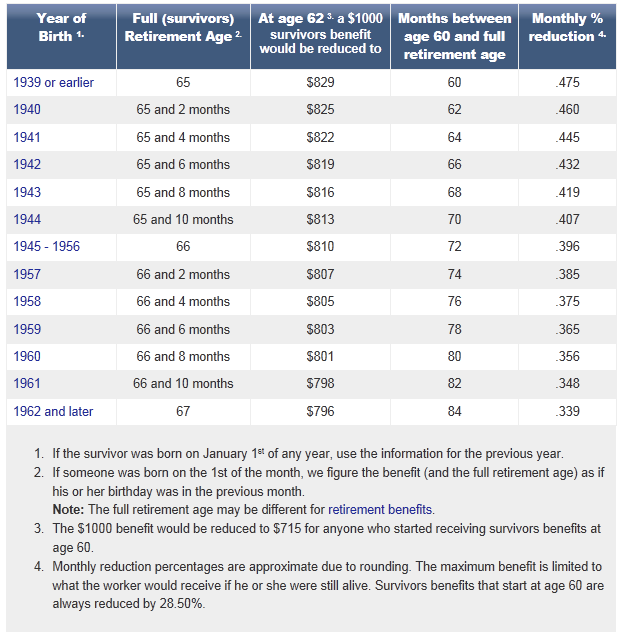 Study: Only 1 in 300 Seniors Know These 5 Social Security Rules ...